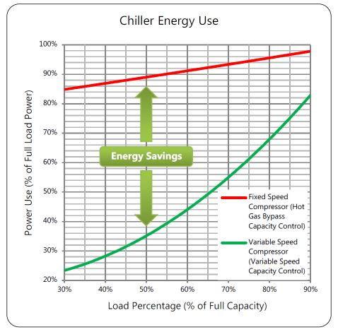 Chillers and energy savings