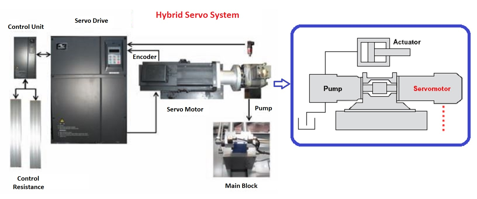 5 Reasons To Get a Hybrid Injection Molding Machine | Injection